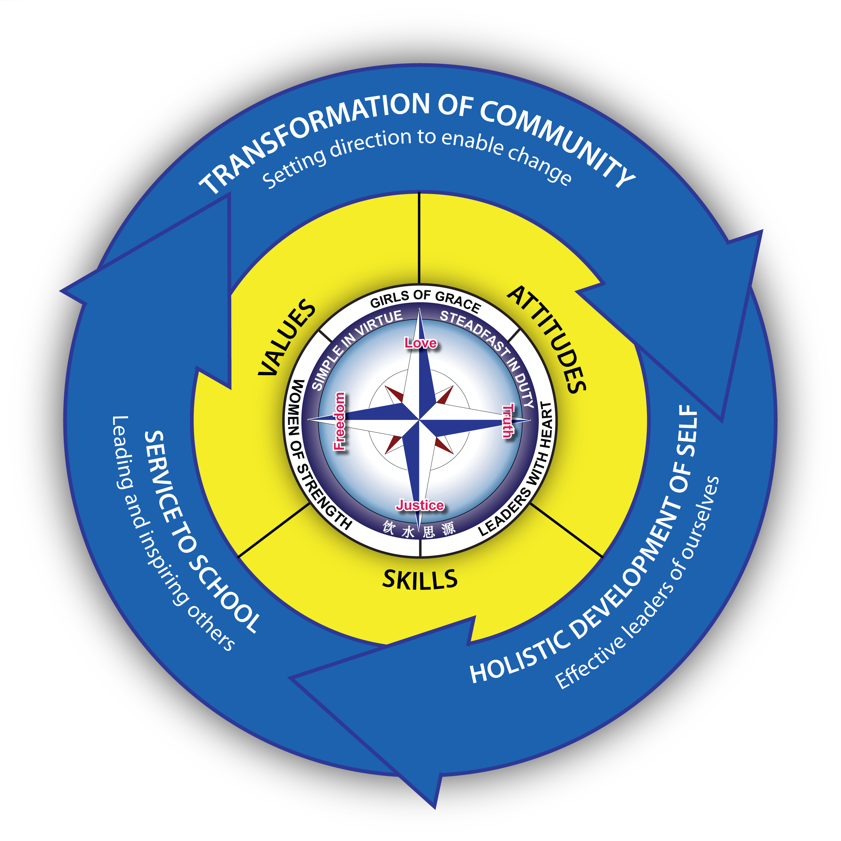 SLD Framework (updated 12 Mar 2015).png